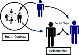 Relations in Social Context