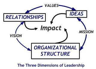 3dLeadership - Mission-Vision-Values