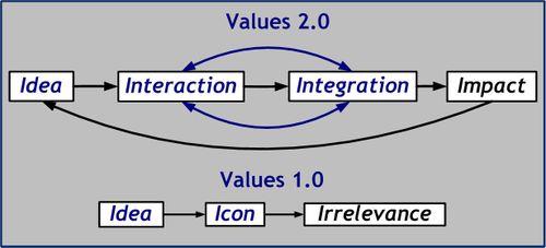 Values 2-0 diagrams