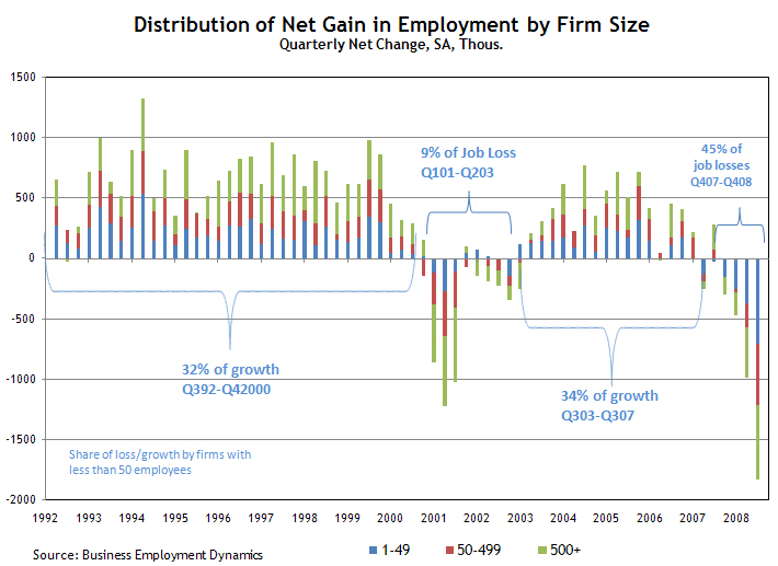 Distribution of net gain-loss in employment