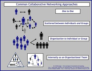 Common Collaborative Networking Approaches