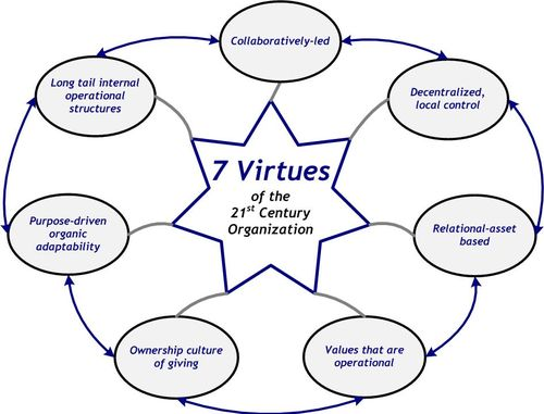 7 Virtues 21stOrg - simple