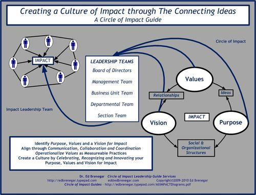 Culture of Impact