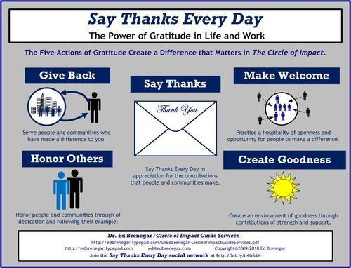 Five Actions Gratitude