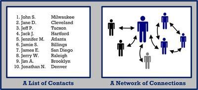 List-Network
