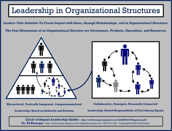 tactical leadership vs organizational leadership Key components of organizational leadership tech talk our work effective software development teams topic modeling explained: lda to bayesian inference.