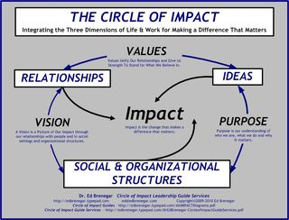 Circle of Impact - Life-Work Coaching
