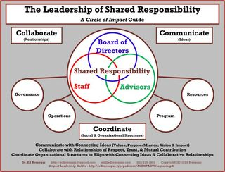 Shared Responsibility - Leadership