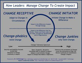 ChangeTolerance