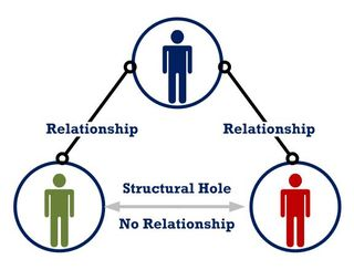 Structural Hole
