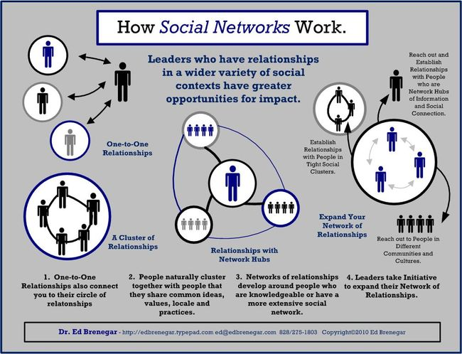 How Social Networks Work