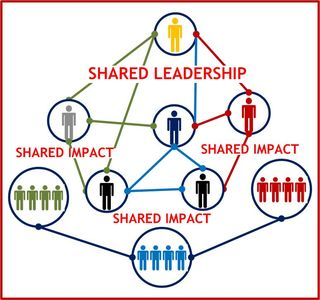 SharedLeadershipImpact