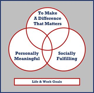 Three Goals of Life-Work - Simple