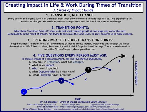 Creating Impact In Times of Transition - Life-Work Coaching