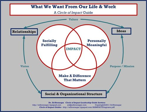 Three Goals of Life -Work