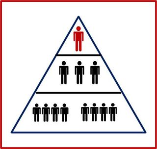 Hierarchy of  Structure