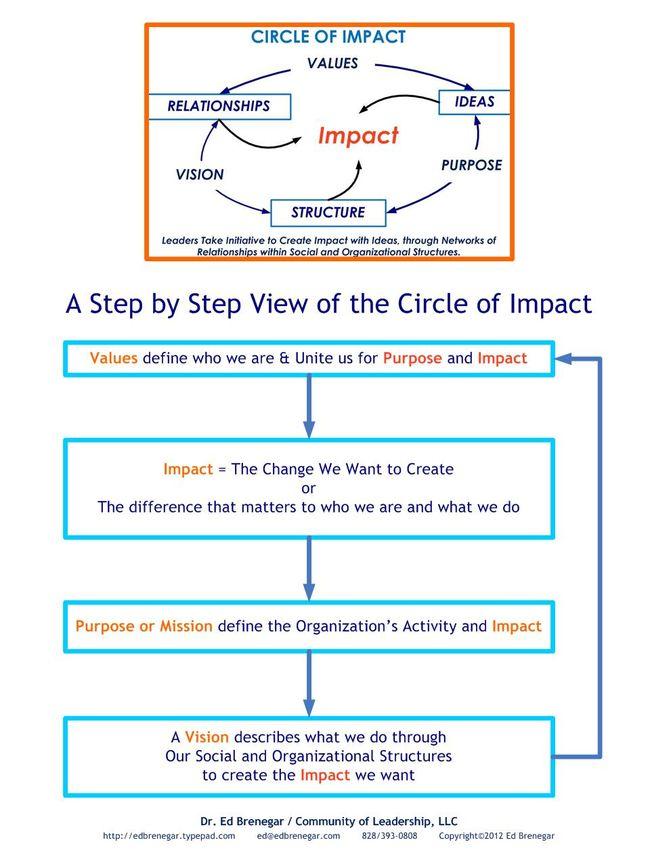 Circle of Impact-StepbyStep
