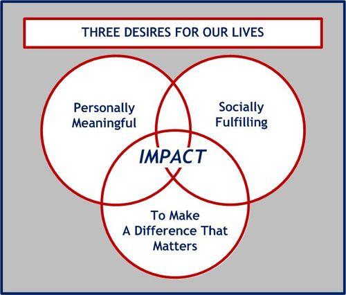 Three Goals of Life-Work - Simple