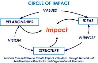3dLeadership - Purpose-Vision-Values