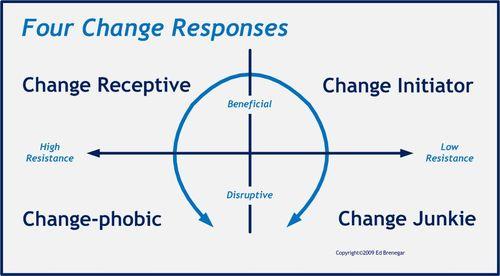 ChangeResponses