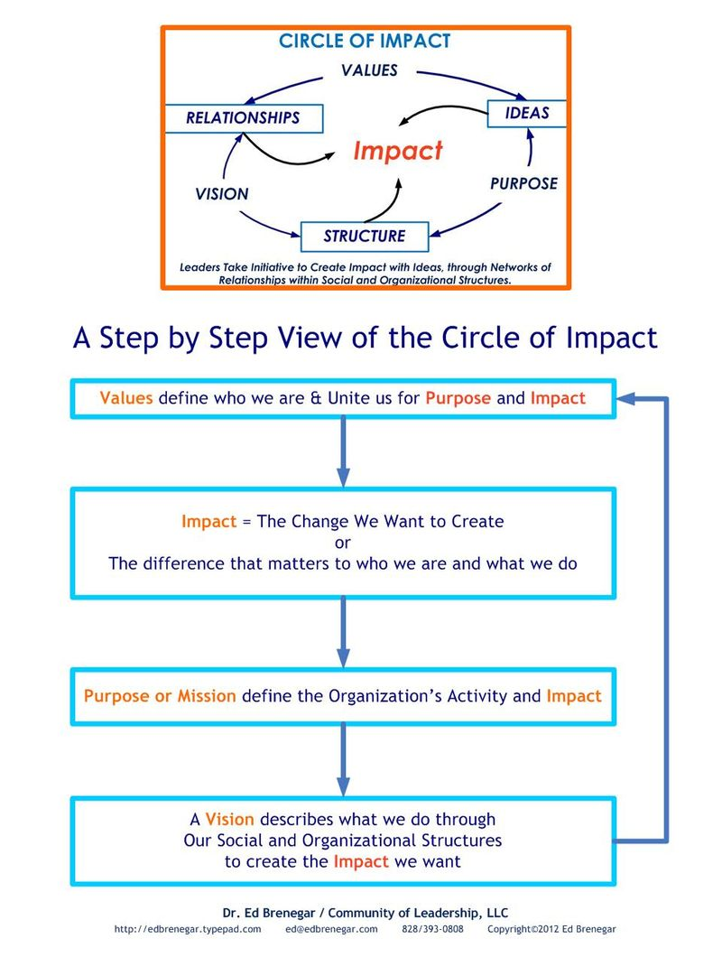 Circle of Impact-StepbyStep