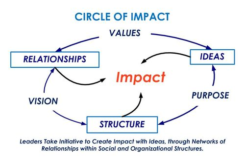 Circle of Impact