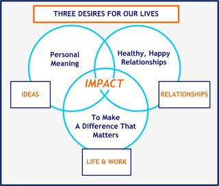 Three Goals of Life-Work-CircleofImpact