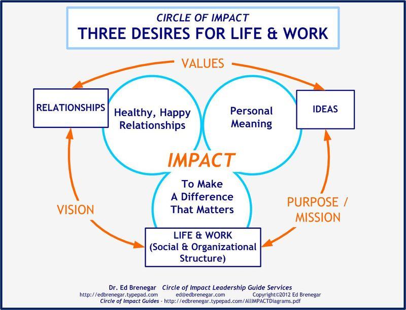 Three Goals of Life-Work-CircleofImpact