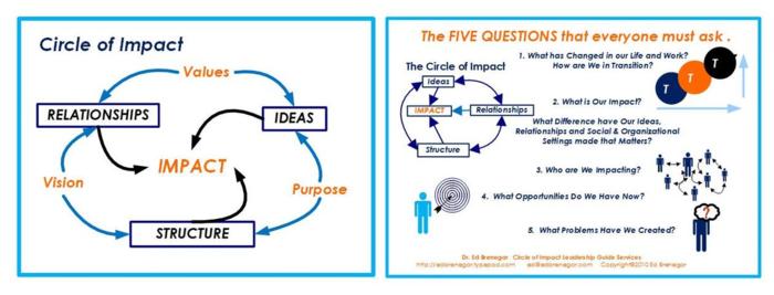 Circle of Impact -5 Qs