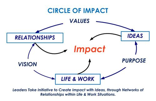 Circle of Impact-Life&Work