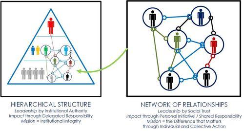 Network-Hierarchy Image
