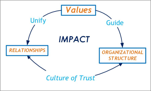 Values - Culture of Trust