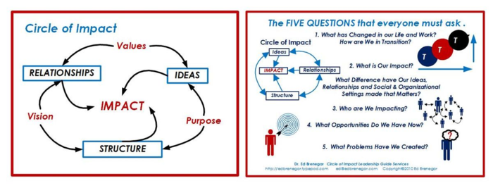 Circle of Impact -5 Qs Retreat Handout-Landscape