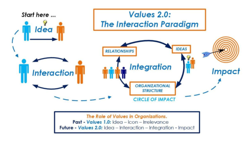 Values 2-0-Interaction