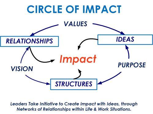 Circle of Impact- simple