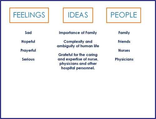 Emotions Card - Feelings Ideas People