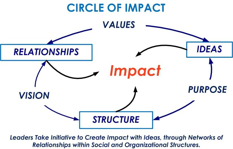 3dLeadership - Purpose-Vision-Values