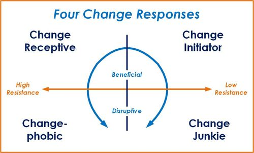 ChangeResponses-Simple