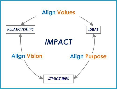 Impact Alignment