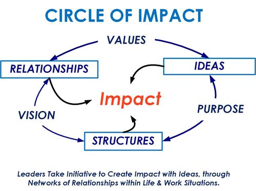 Circle of Impact- simple
