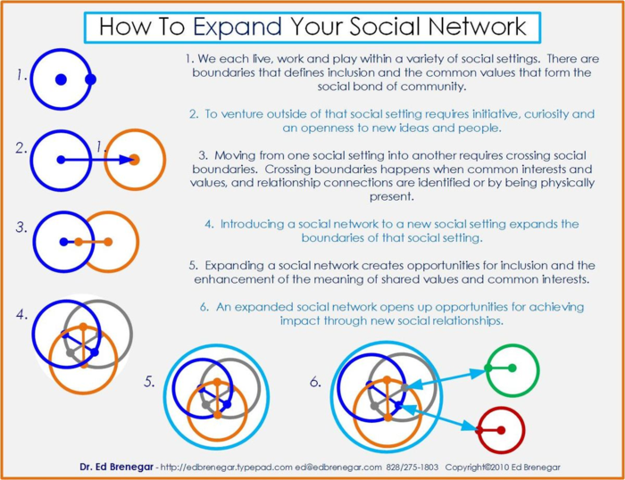 How To Expand Your Social Network