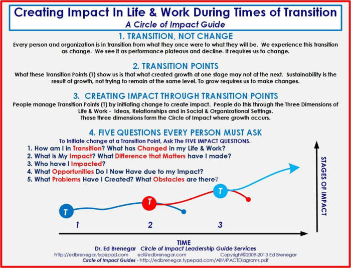 Creating Impact In Times of Transition-TP