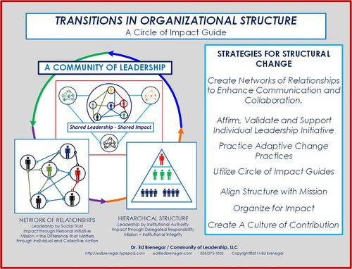 TransitionsOrgStructure