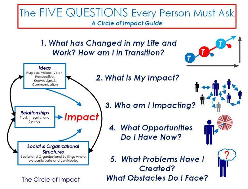 The Five Questions - HandoutPostcard
