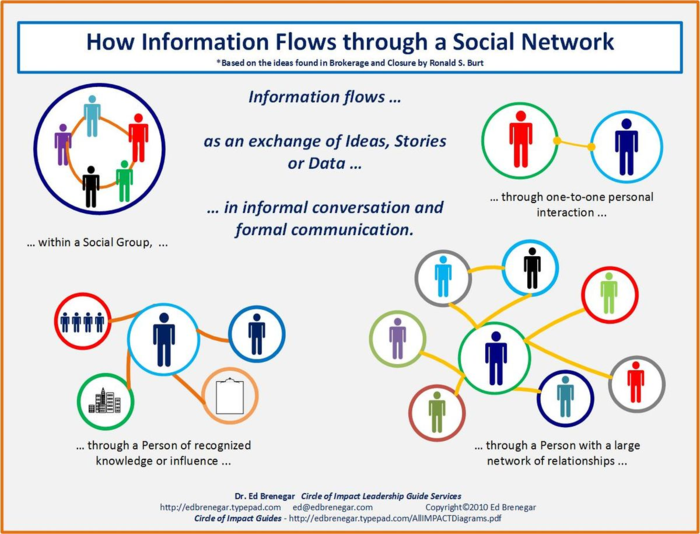 How Information Flows Through a Social Network