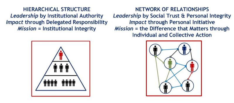 Hierarchy-NetworkRelationships