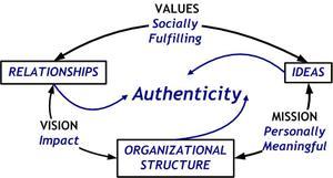 Authenticity_3