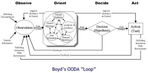 Ooda_loop