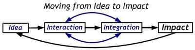 Moving_from_idea_to_impact_simple