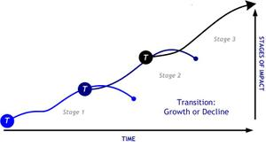 Transition_growth_or_decline